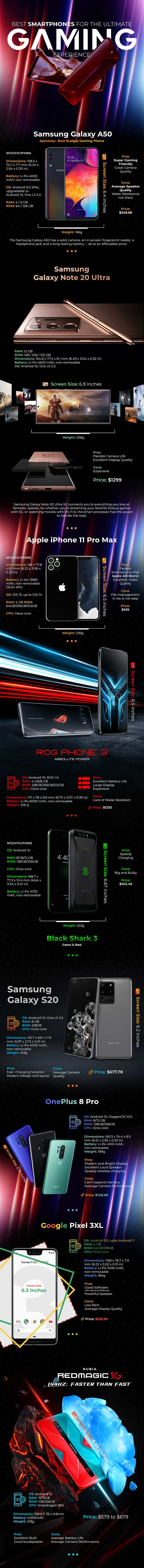 The Best Gaming Smartphones Infographic