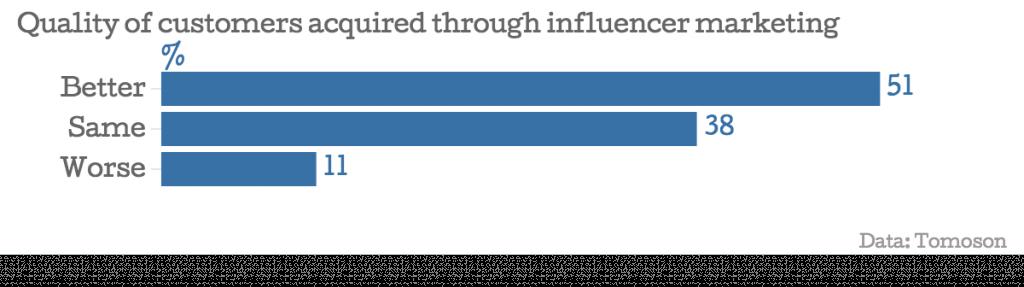 Bar chart showing influencer marketing impact