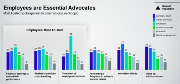 Employee advocates graph