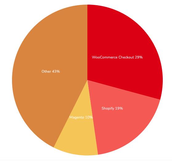 Pie chart showing ecommerce platform market share