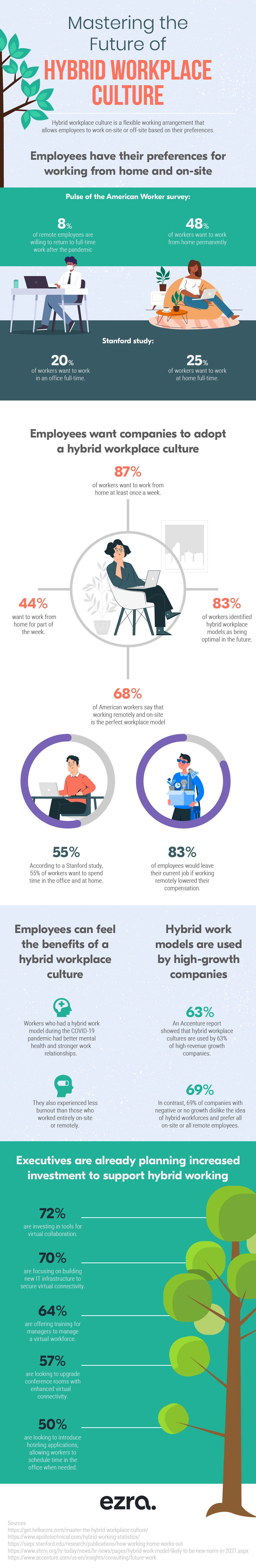 Hybrid - The future of working infographic